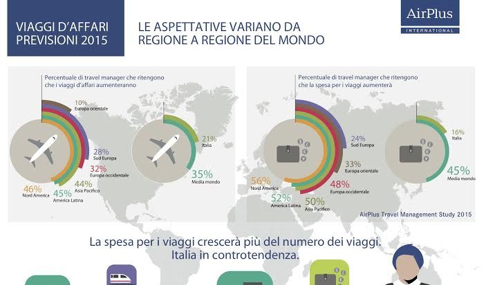 Il (cauto) ottimismo dei Travel Manager secondo AirPlus.