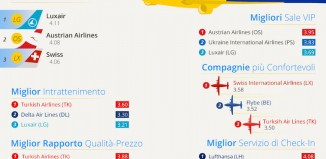 Infografica Best Airlines di eDreams