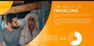 Value of Travelling di momondo