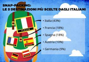 le mete top degli snap packers italiani