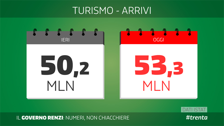 Lavoro: Renzi, cifre non mentono, disoccupazione cala