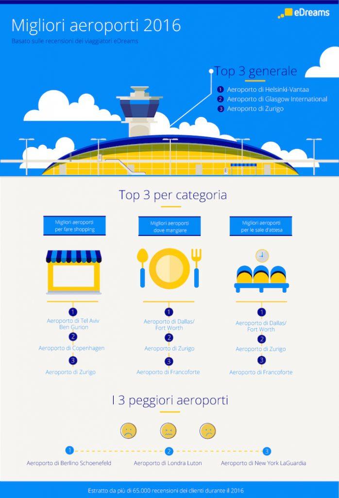 infografica-migliori-aeroporti-2016-edreams