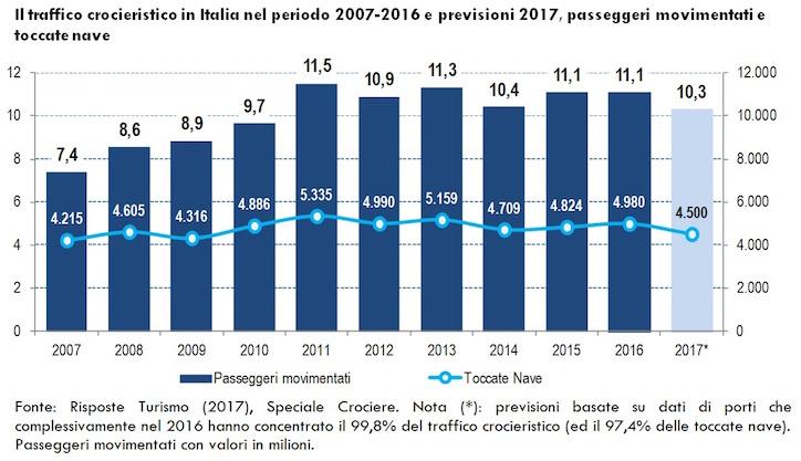 rt_specialecrociere-ed-2017_traffico-crocieristico-italia-2007-2017