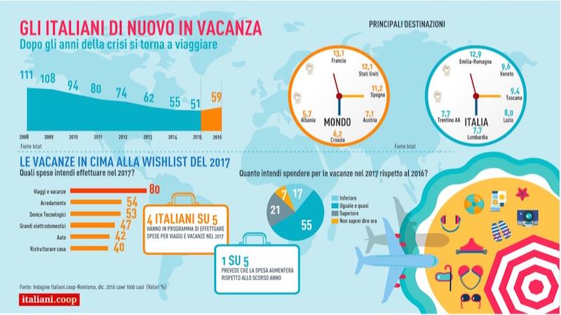 italiani-in-vacanza-coop